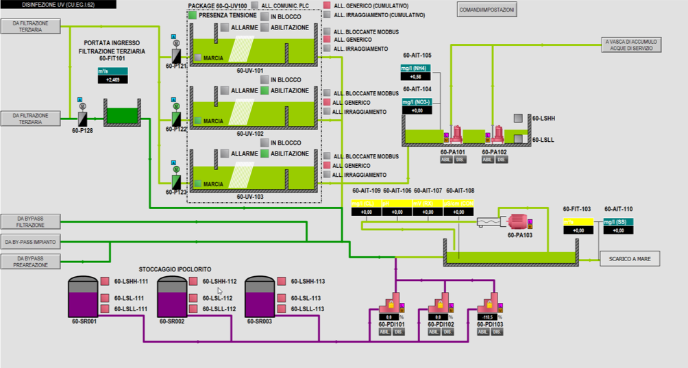 Impianto di depurazione Acqua di Cuma (Napoli Ovest) 4
