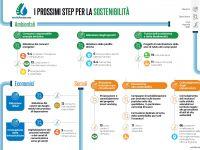 EmiliAmbiente: dal Bilancio di Sostenibilità gli obiettivi futuri della SpA