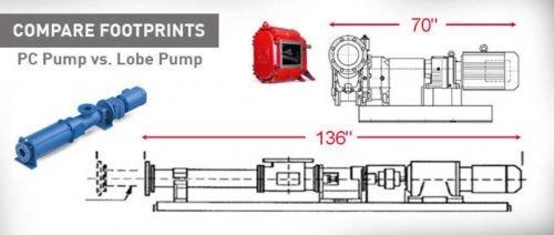 Pump_compare_PC_vs_Lobe_footprint_red_653x240_180904_114657_dac61a7ecae12c3280dcfbe041822239