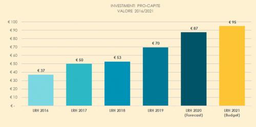 Lario Reti Holding approvato il budget '21